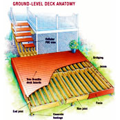 Complete directions on designing a ground level deck with materials ...