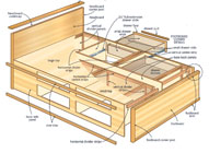 Storage Bed Plans | How to Build a Storage Bed